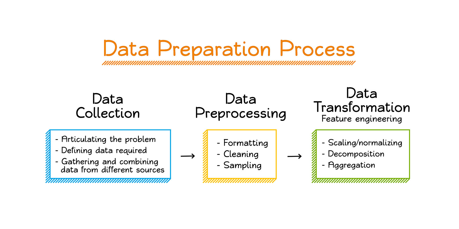 An Overview On Why Data Preparation Is Crucial In Machine Learning?